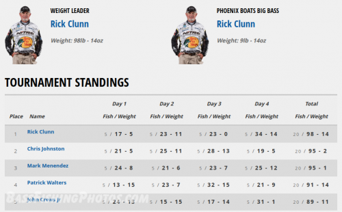 Bassmaster-Elite-Final-Standings---St.-Johns-River---2-10-19.png